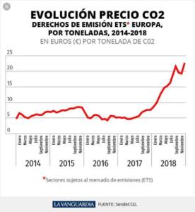 Evolución precios CO2