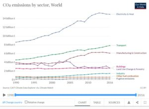 Screenshot_2020-06-20 CO₂ and Greenhouse Gas Emissions(2)