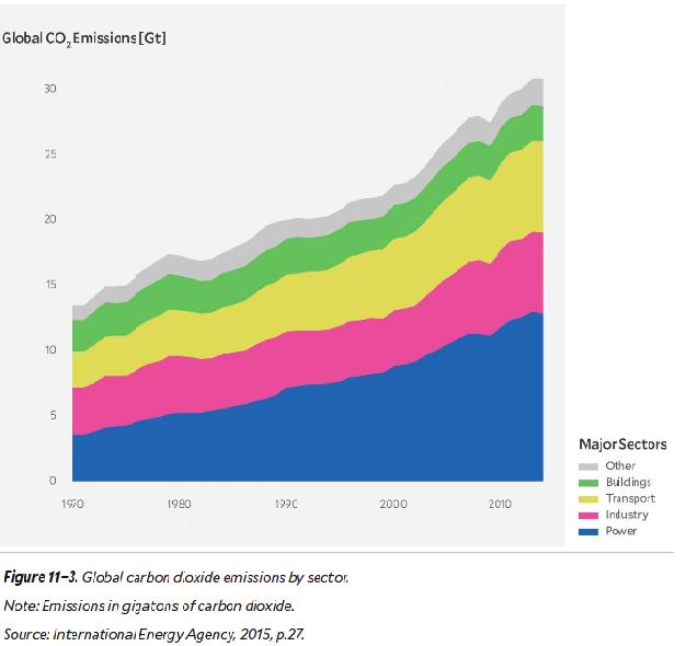 co2 emisiones por sectores