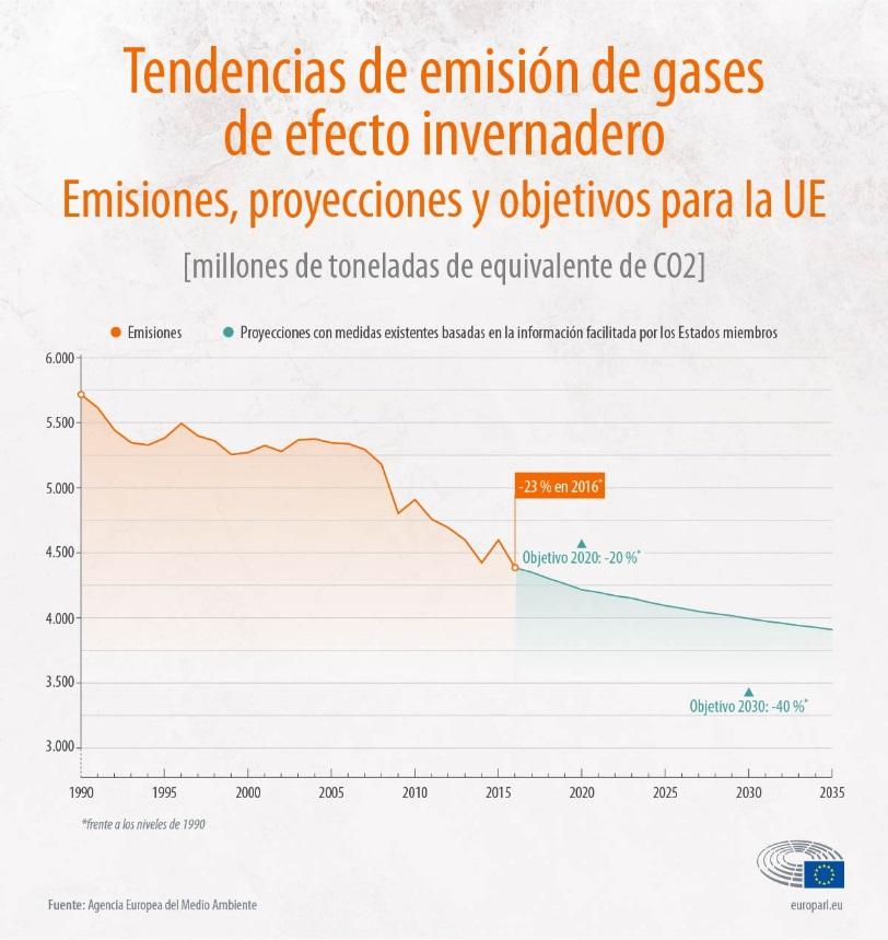 emisiones GEI UE